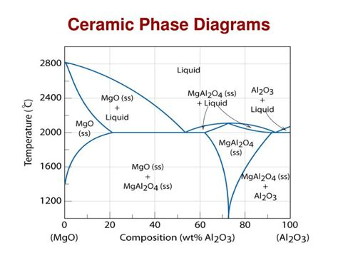 ceramic phase diagrams ppt chapter 12 ceramics materials structures and