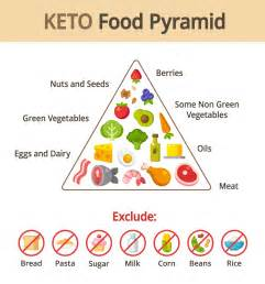 everything you need to about the keto diet