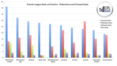 epl index goals via position how many goals do your def mids