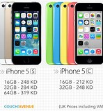 Image result for price of iphone 5c