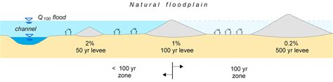 design flood definition report summary levees and the national flood insurance