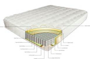 a bonnell mattress review mattress reviews