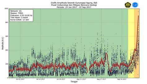 earthquake agung bali volcano update graphs show mount agung eruption