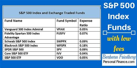 s p index fund etf is a 10 return or bad