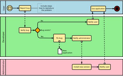 bpmn diagram notations bpmn is the business process modeling notation bpmn symbols are included with dia just select