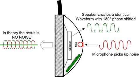 noise cancelling backyard speakers active noise cancellation trends concepts and technical
