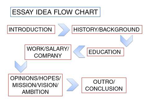 Essay flow map tcu cover letter guide queen's university