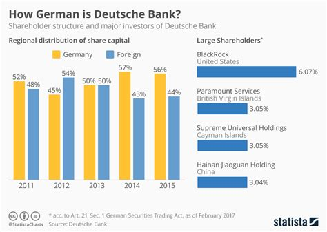 deutsche bank deutschland chart how german is deutsche statista