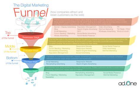 ad one a premier creative digital agencies wechat