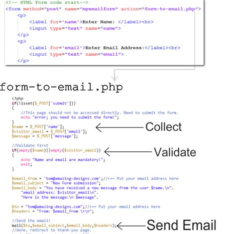 php email template html how to get email from an html form