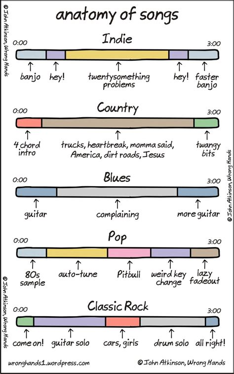A Breakdown Of Song Structures By Genre Diy Musician Blog Song Structure Template