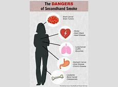 The Dangers of Secondhand Smoke - Get Healthy Carson City Lung Cancer From Smoking Cigarettes