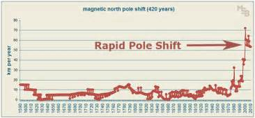 At the current direction the magnetic north pole is heading directly