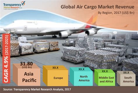 air cargo market global industry analysis size growth trends and forecast 2017 2025