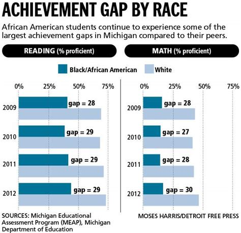 how to measure the accomplishment of the student dr ir stop drop roll standardized testing achievement gaps