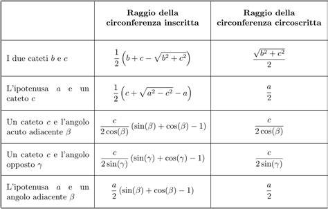 somma degli angoli interni di un trapezio perimetro area ipotenusa cateti e altezza triangolo