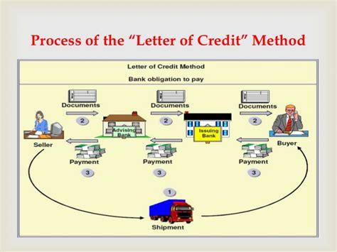 Letter Of Credit Used In International Trade Letter Of Credit The Best Method Of Payment In