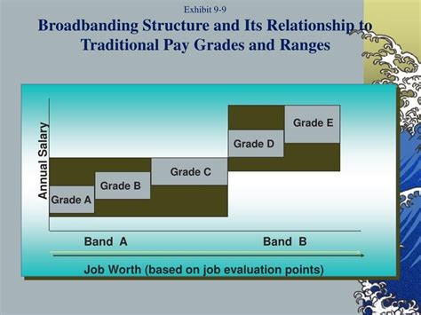 How To Apply Broadbanding In Evaluation Ppt Building Pay Structures That Recognize Individual