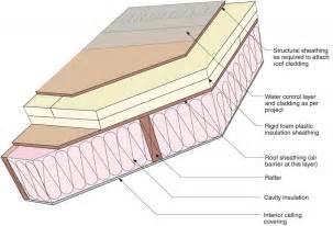insulating vaulted ceiling rigid foam lader