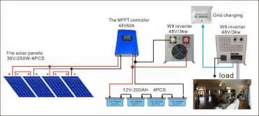 3000w home solar system solar panel system 3000w 3kw