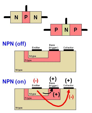 bipolar transistor explained bipolar transistor definition from pc magazine encyclopedia