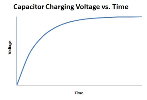 capacitor charging equation excel charging capacitor curve 28 images capacitor charging graph iamtechnical capacitors