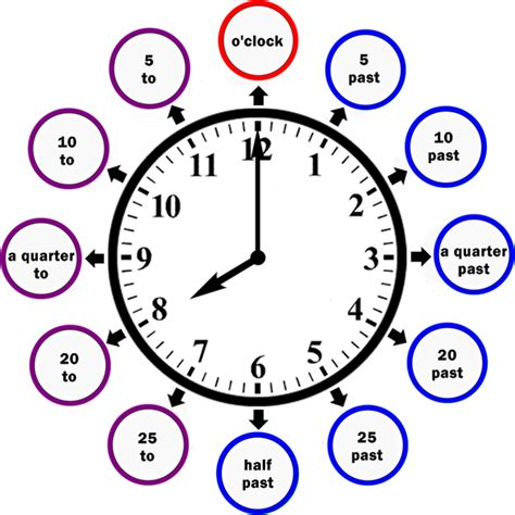 imagenes hora en ingles horas del reloj en ingles images
