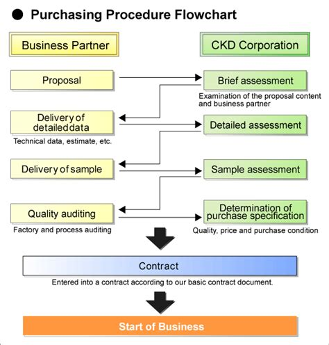 purchasing procedure flowchart business startup procedure material procurement