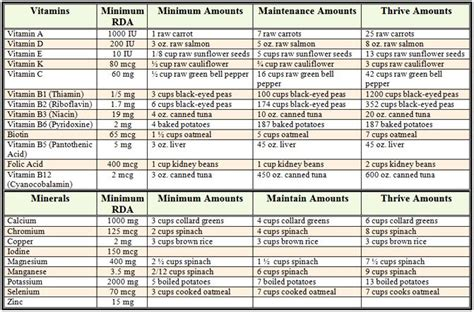 nutritional requirements table daily nutritional requirements chart supplements