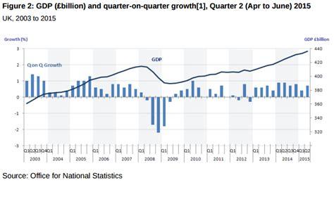 prodotto interno lordo in inglese economia inglese 2015 la costante crescita pil