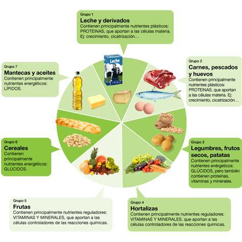 que aportan los alimentos 2 1 alimentos y nutrientes pero 191 no lo mismo