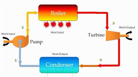 thermal power plant cycle diagram beautiful thermodynamics boiler photos electrical and