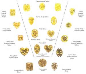 color scale diamonds