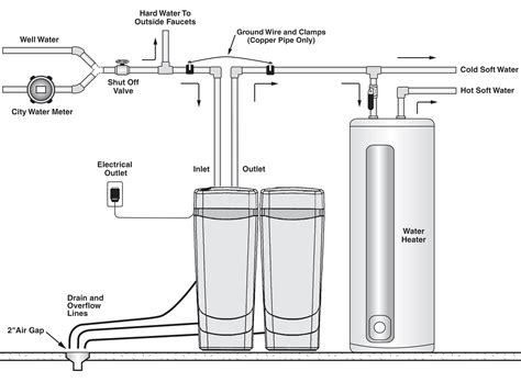 water softener diagram water softener schematic get free image about wiring diagram