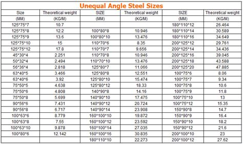steel section weights per metre angle bar steel weight per meter buy angle bar steel