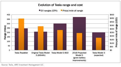 Tesla New Battery Technology Tesla S Battery Technology Powers Its Moat Ark Invest