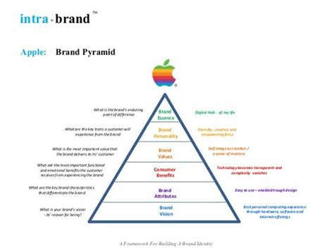 brand promise template apple brand pyramid i branding search