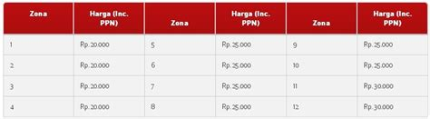 kode oaket telkomsek murah kode paket internet murah telkomsel 3gb rp 20 000 dion barus