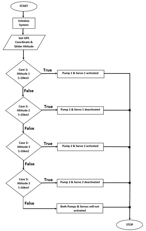 switch flowchart figure 7 switch flowchart of platform system for