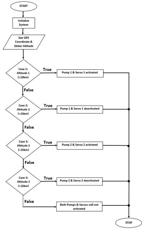 flowchart of switch statement flowchart switch switch statement in c