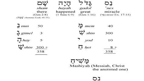 Hebrew Letter On A Dreidel