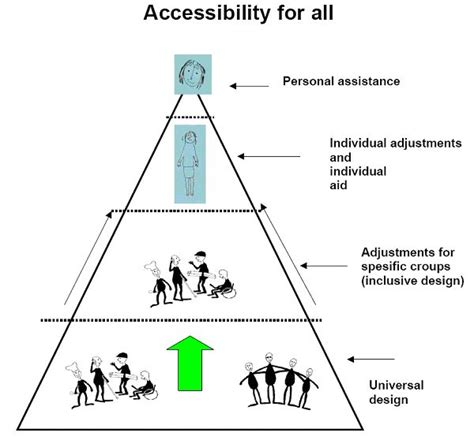 universal design meaning 10 best images about universal design on pinterest