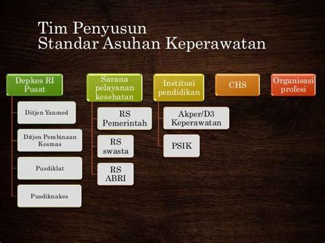 format standar asuhan keperawatan aspek hukum standar asuhan keperawatan