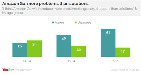 amazon go technology yougov amazon go price not speed more important for