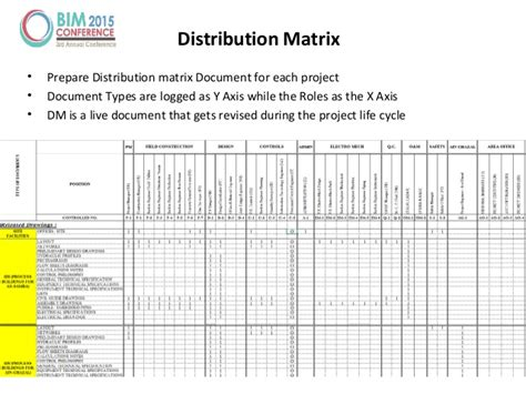 document distribution matrix template the information challenge managing construction with bim