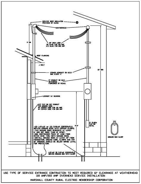 Meter Base Installation Guides | Marshall County REMC