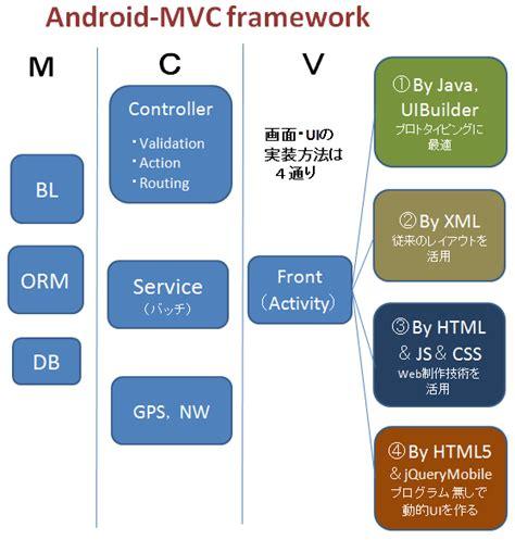 android mvc androidアプリ開発用のmvcフレームワーク android mvc ver0 3をリリース 主に言語とシステム開発に関して