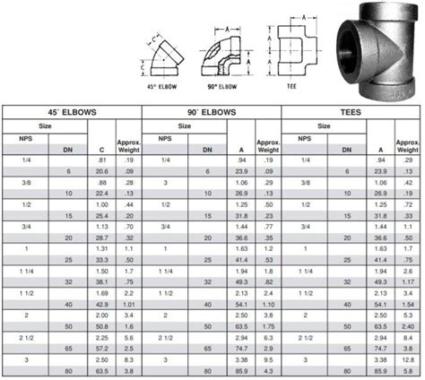 class  pipe fittings manufacturers  lb threaded