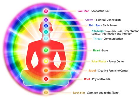 aura color the chakra aura bond understanding how they work together