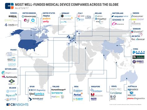 perlong medical worlds leading manufacturer of medical most well funded medical device startups across the globe